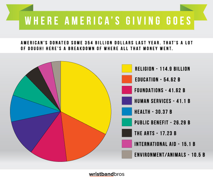 How America Spends Its Donation Dollars - Religion chart 2016