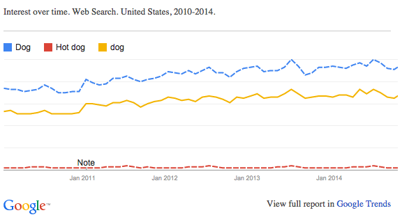 graph of dog vs hot dog interest in google search
