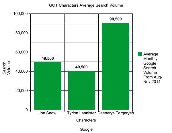 Monthy Google Search volume for Game of Thrones characters in the United States