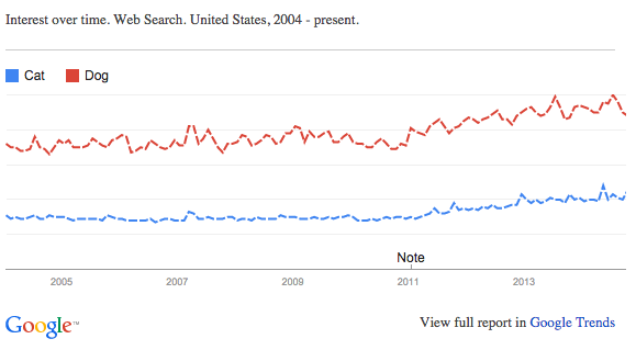 graph of google interest in cats vs dogs