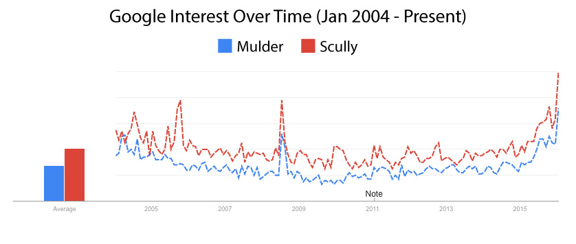 Dana Scully and Fox Mulder of The X-Files google popularity over time