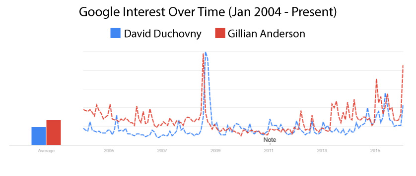 Gillian Anderson and David Duchovny of The X-Files google popularity over time