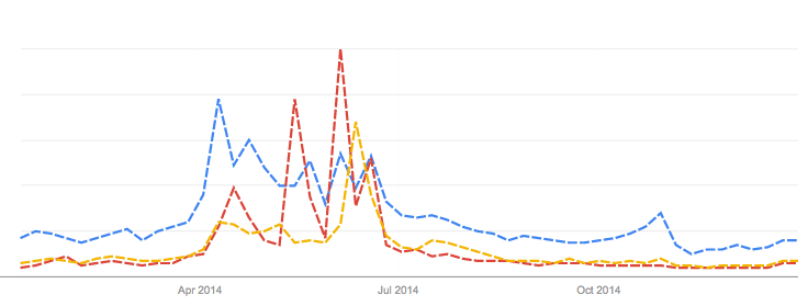 Google Trends graph ofsearch interest for Daenerys Targaryen, Tyrion Lannister and Jon Snow